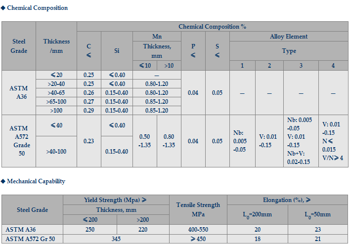 Chemical_Composition_Mechanical_Capability_Angle_Steel_ASTM