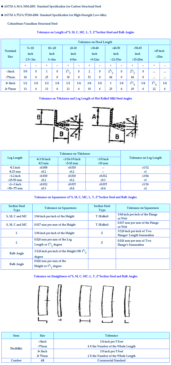 Dimension_Tolerence_on_Hot_Rolled_Equal_Angle_Steel_ASTM