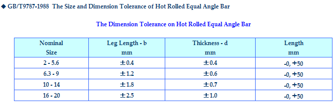 Dimension_Tolerence_on_Hot_Rolled_Equal_Angle_Steel_Bar