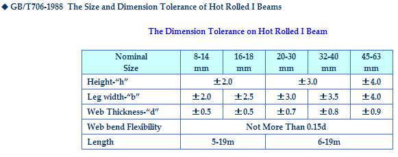 Dimension_Tolerence_on_I_Beam_Universal_Beam_GB