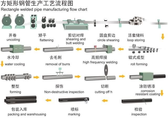 Rectangular_Steel_Tube_Manufacturing_Flow_Chart