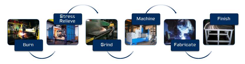 Steel Procusts Deep Processing